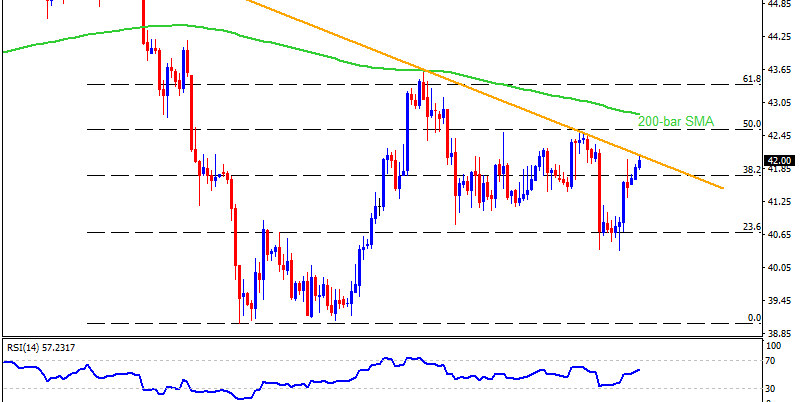 Technical Analysis: Monthly resistance line probes Brent oil's recovery above $40.00