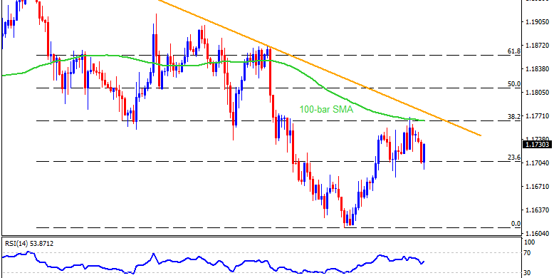 Technical Analysis: EURUSD bears firming up grip ahead of US NFP