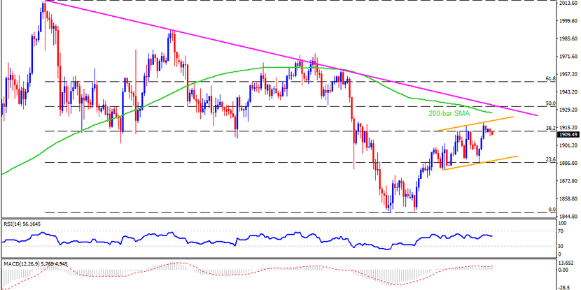 Technical Analysis: Gold eases ahead of key resistances as previous risk-on struggles