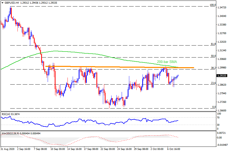 Technical Analysis: Inverse head-and-shoulders, 200-bar SMA highlights 1.3000 for GBPUSD bulls