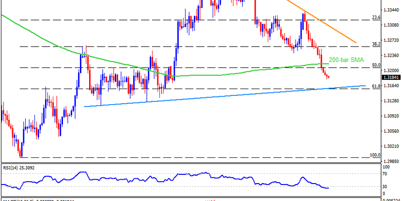 Technical Analysis: USDCAD bears aim for 1.3155 support confluence ahead of Canadian jobs report