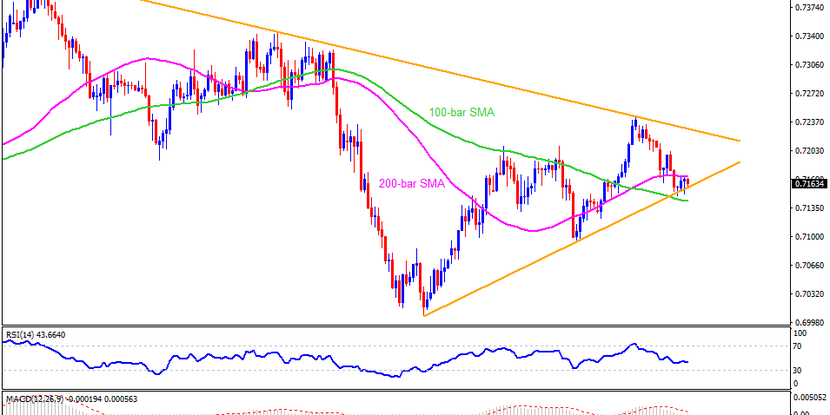 Technical Analysis: AUDUSD recovers from 13-day-old support line, eyes Aussie jobs report