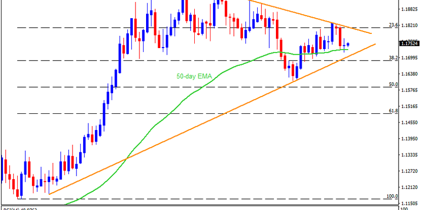 Technical Analysis: EURUSD struggle for traction above 1.1700 as EU summit begins