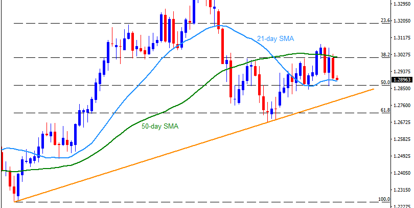 Technical Analysis: GBPUSD drops to 21-day SMA as Brexit talks dwindle