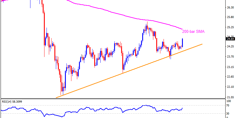Technical Analysis: Silver sellers look for entry below monthly support line