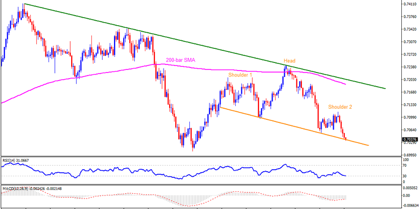 Technical Analysis: AUDUSD prints Head-and-Shoulders on H4