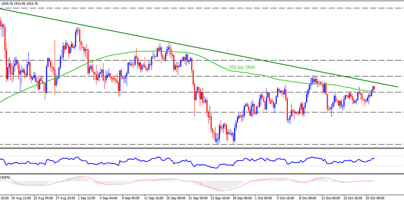 Technical Analysis: Two-month-old resistance line probes Gold bulls around $1925