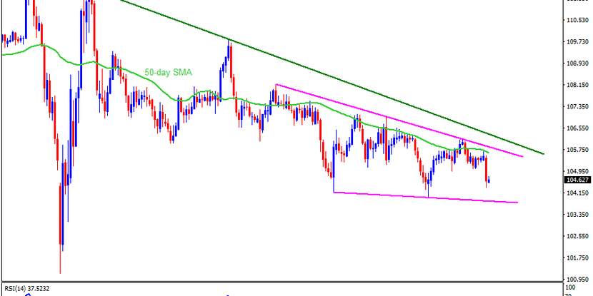 Technical Analysis: USDJPY retraces the heaviest drop in two months