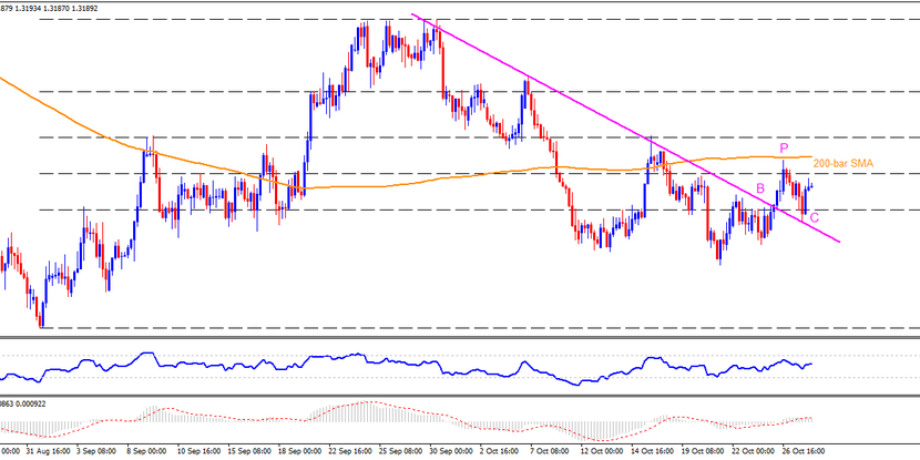 Technical Analysis: 200-candle SMA probes USDCAD bulls banking on BPC formation