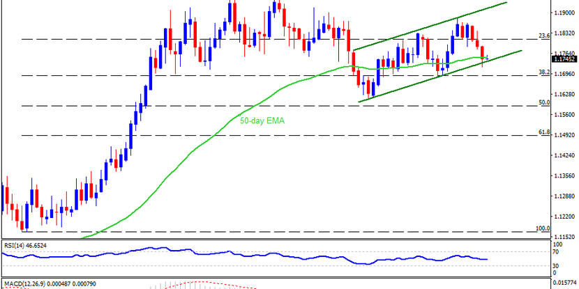 Technical Analysis: EURUSD flirts with monthly support line on ECB day