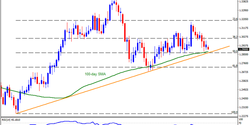 Technical Analysis: Bumpy road for GBPUSD sellers ahead of 1.2865