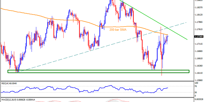 Technical Analysis: EURUSD traders have a tough road to the north ahead of Fed