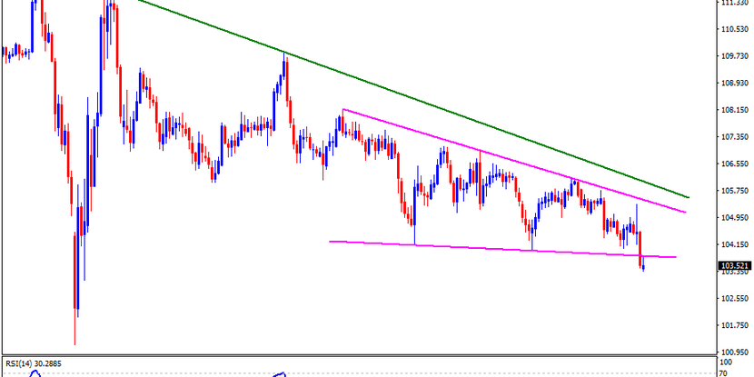 Technical Analysis: USDJPY bears look to yearly low on defying falling wedge