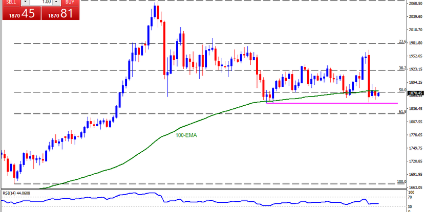 Technical Analysis: Gold struggles between 100-EMA, September low