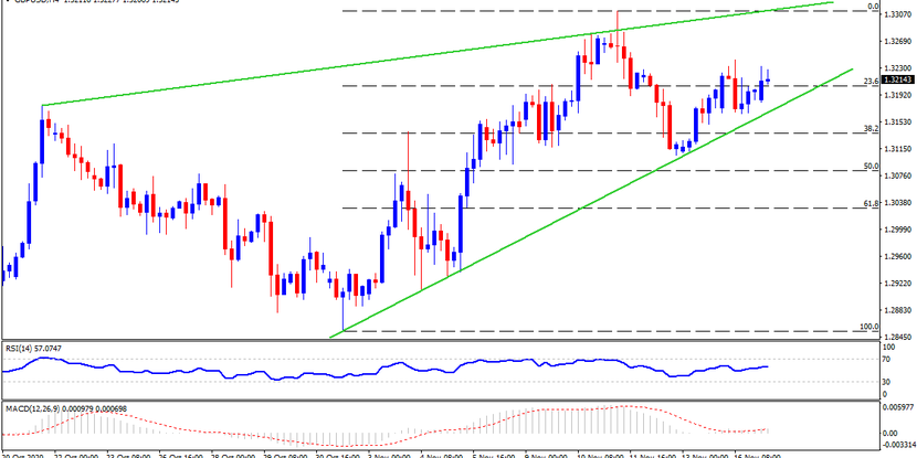 Technical Analysis: GBPUSD gears up for monthly top beyond 1.3300