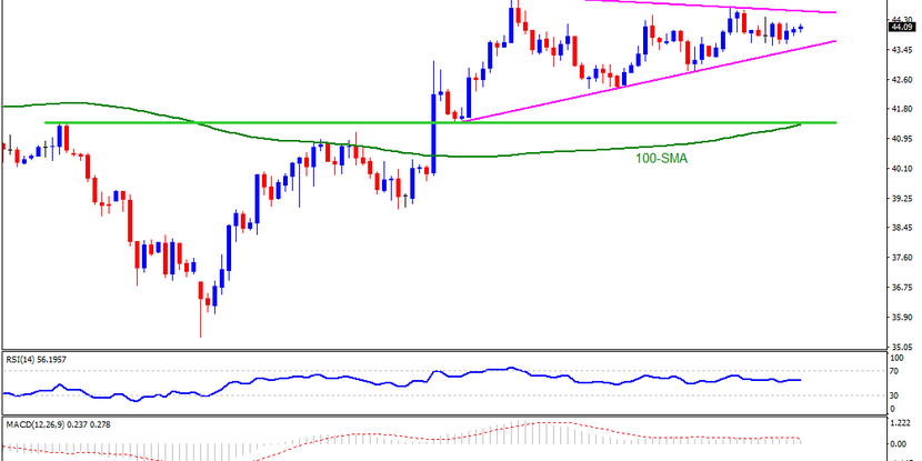 Technical Analysis: Brent oil sellers can look for entries only below $41.30