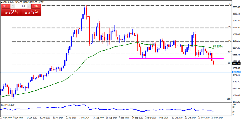 Technical Analysis: Gold refreshes multi-month low, early-July top in focus