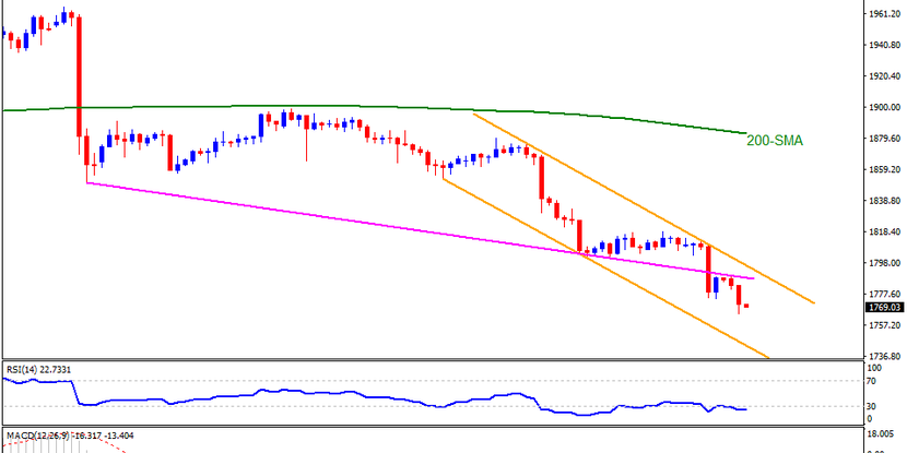 Technical Analysis: Gold drops to fresh five-month low inside falling channel