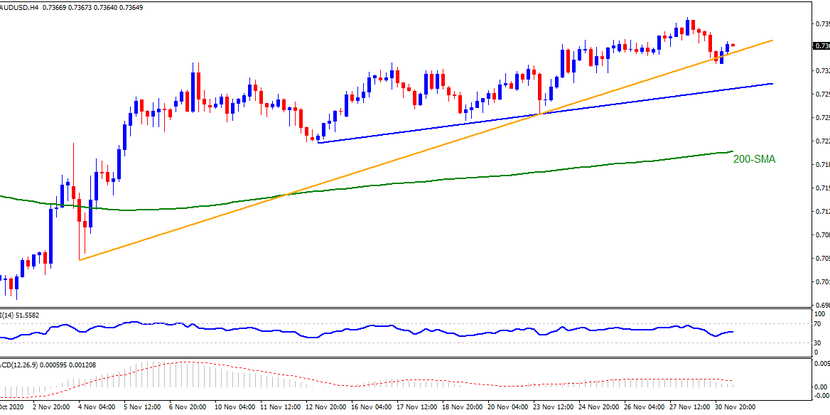 Technical Analysis: AUDUSD extend bounce off monthly support on market optimism, RBA's status quo