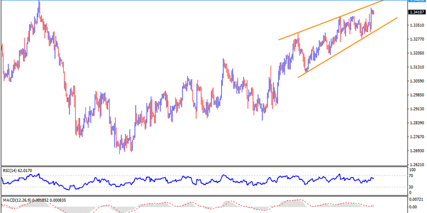 Technical Analysis: GBPUSD bulls seem tired inside rising wedge, Brexit blow can recall the bears
