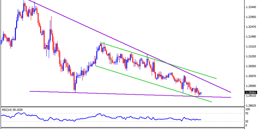 Technical Analysis: USDCAD buyers should look for entries as bears struggle around 1.2900