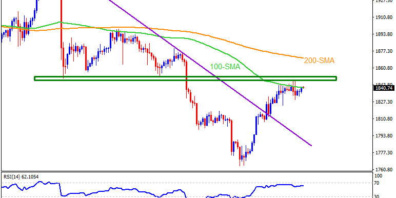 Technical Analysis: Gold bears can keep the hopes below $1,871