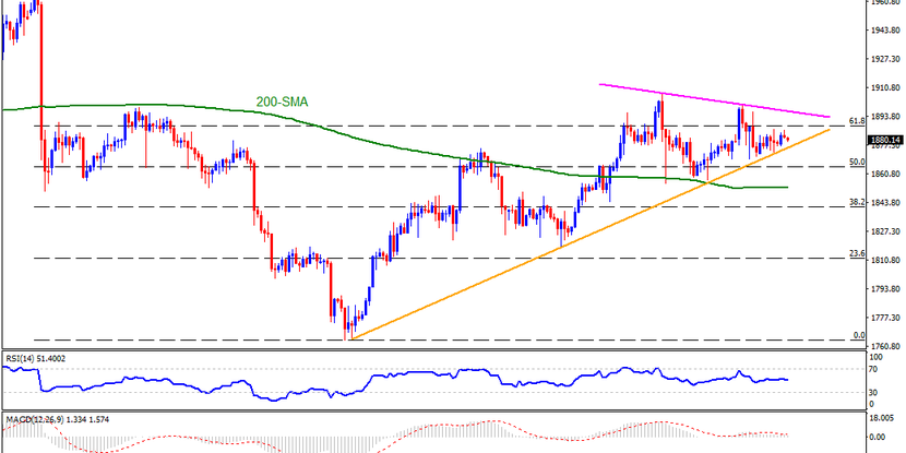 Technical Analysis: Gold teases monthly support line following failures to cross $1,900
