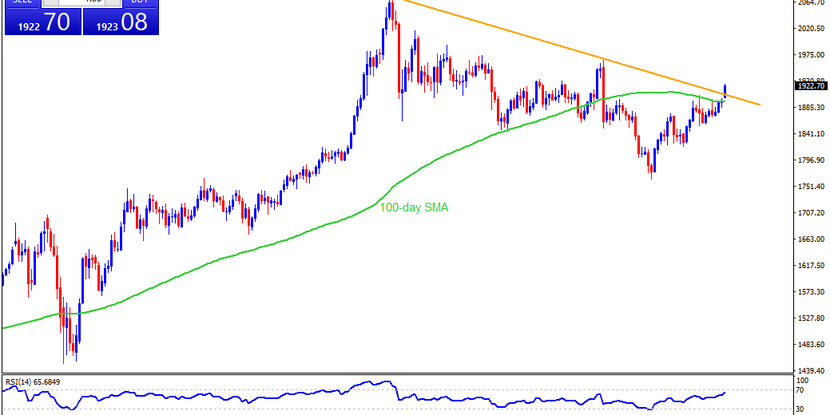 Technical Analysis: Gold clears five-month-old resistance line, eyes $1965