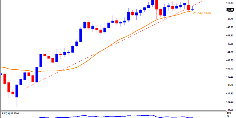 Technical Analysis: Brent oil buyers can ignore short-term support break