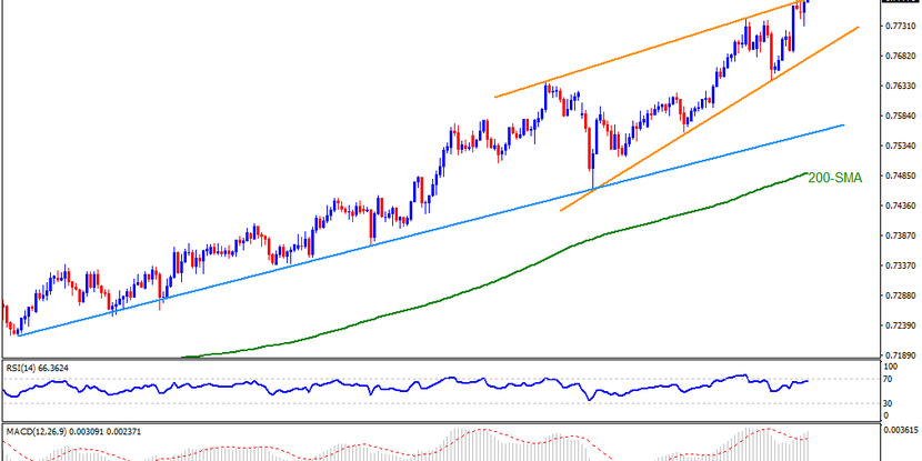 Technical Analysis: Rising wedge at multi-month top teases AUDUSD bears ahead of Georgia election results
