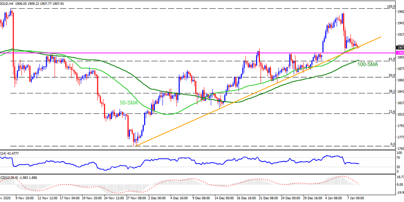 Technical Analysis: Gold sellers aren't invited beyond $1889