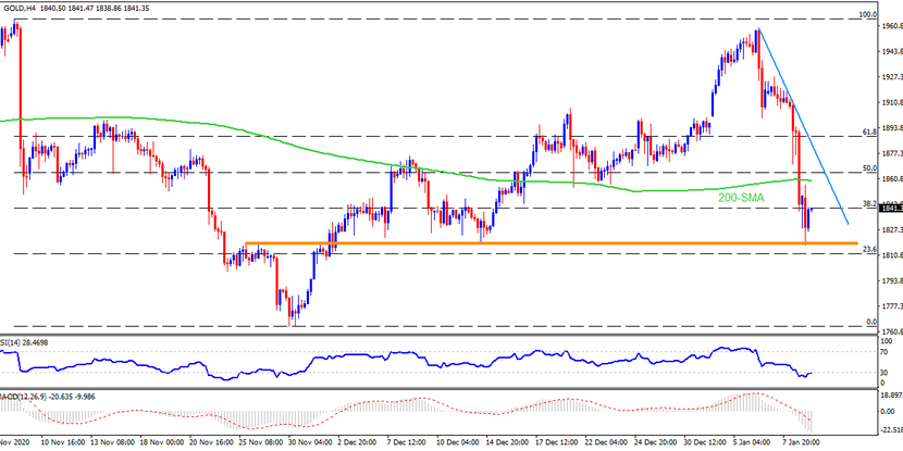 Technical Analysis: Gold bears catch a breather