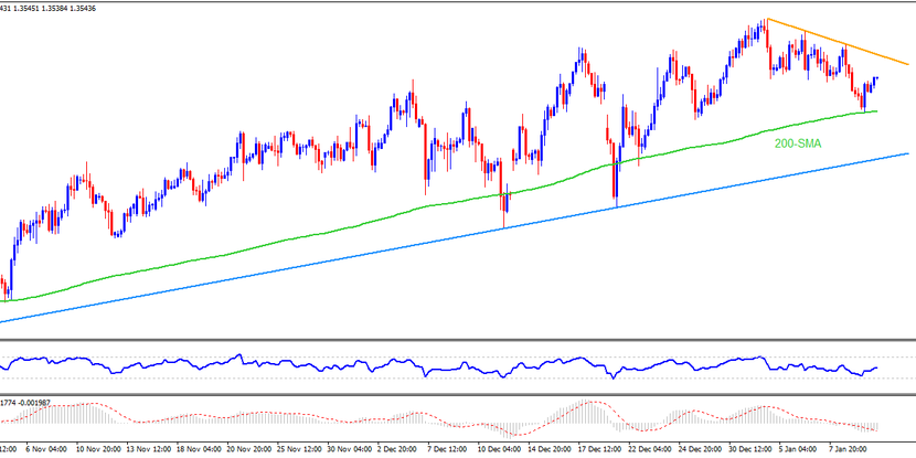 Technical Analysis: GBPUSD consolidates gains within 10-week-old uptrend