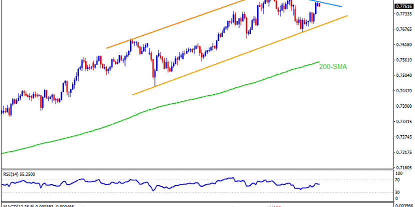 Technical Analysis: AUDUSD eases from weekly resistance inside monthly ascending channel