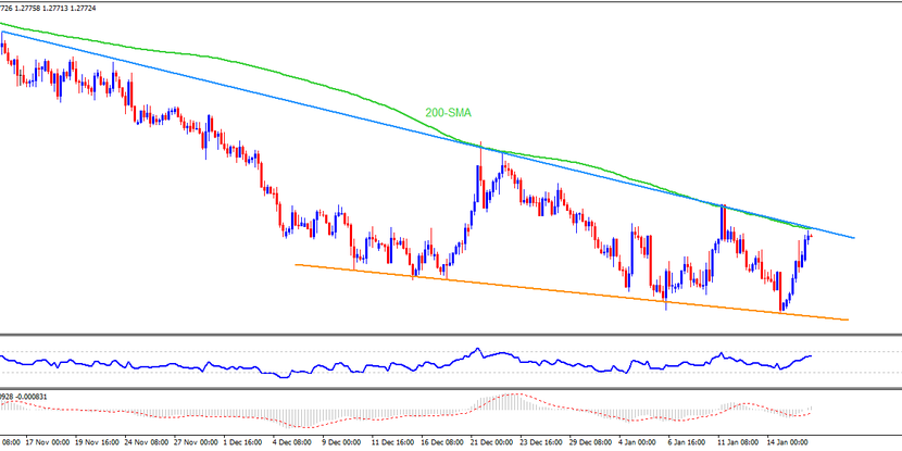 Technical Analysis: USDCAD buyers attack key resistance above 1.2750