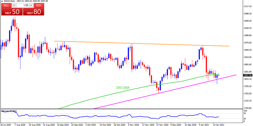 Technical Analysis: Gold marks another hesitant battle with 200-DMA