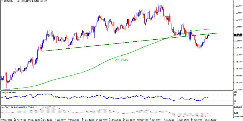 Technical Analysis: EURUSD confronts previous support line as Biden heads to White House