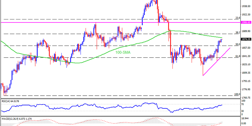 Technical Analysis: Gold buyers should stay cautiously optimistic