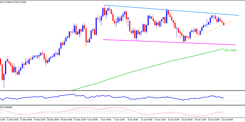 Technical Analysis: AUDUSD teases weekly support line inside short-term falling channel