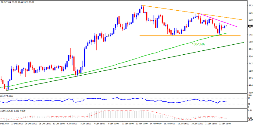 Technical Analysis: Brent oil bounces off 100-SMA inside short-term falling triangle