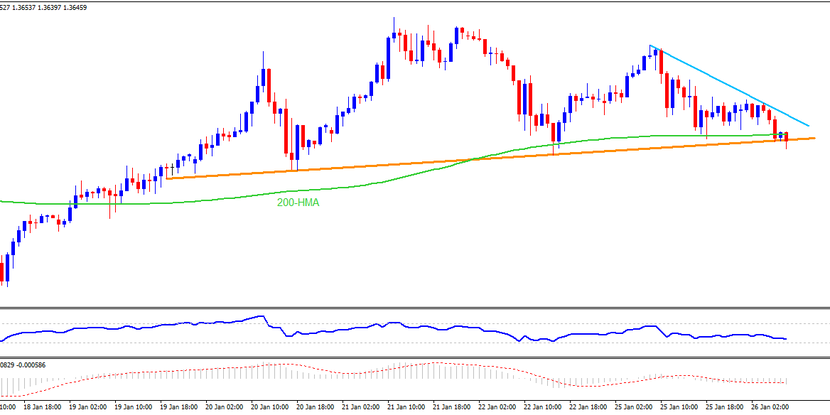 Technical Analysis: GBPUSD teases head-and-shoulder confirmation on H1