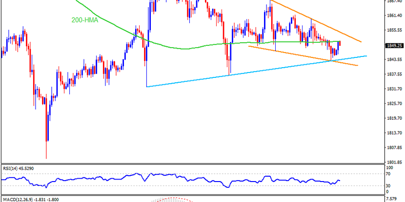 Technical Analysis: Gold prints falling wedge on FOMC day