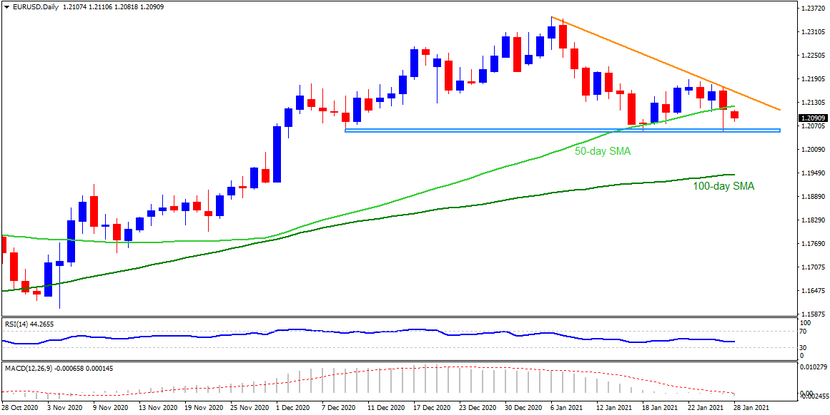 Technical Analysis: EURUSD extends post-Fed losses, US GDP in focus
