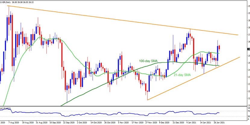 Technical Analysis: Silver consolidates biggest gains in eight weeks above key supports