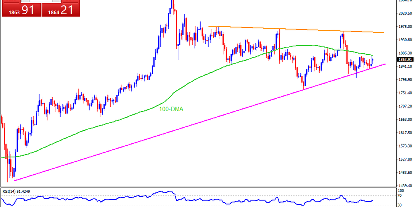 Technical Analysis: 100-DMA stops gold from being next silver