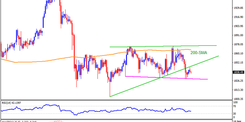 Technical Analysis: Gold bounces off two-week-old support but bears keep the reins
