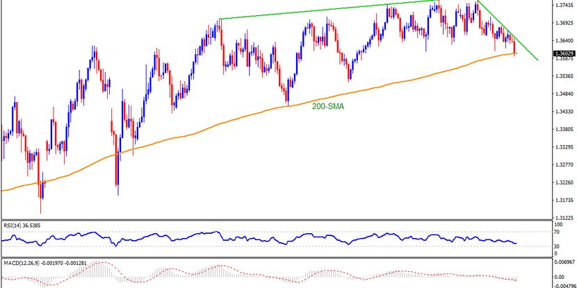 """Technical Analysis: 200-SMA set to test GBPUSD pullback on """"Super Thursday"""""""