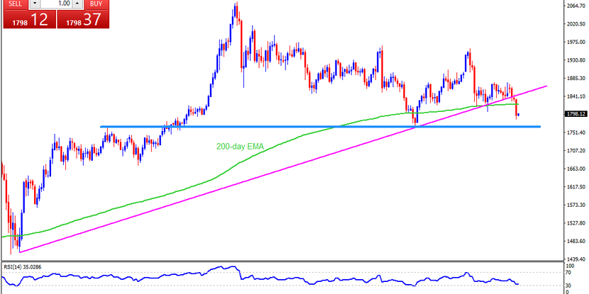 Technical Analysis: Gold bears brace for $1,765 on NFP day
