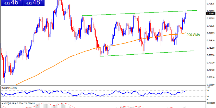 Technical Analysis: NZDUSD battles monthly resistance line on the way to yearly top above 0.7300