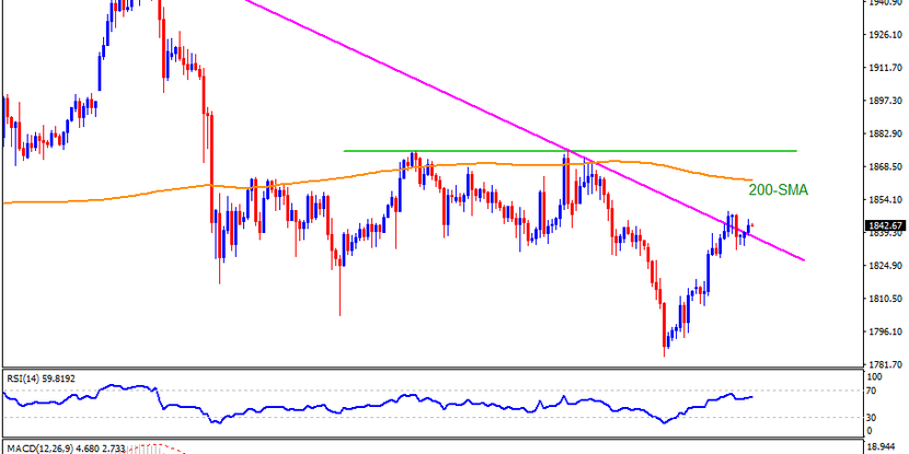 Technical Analysis: Gold sellers should stay hopeful below $1,875